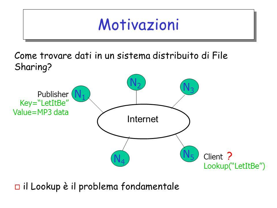 Motivazioni Come trovare dati in un sistema distribuito di File Sharing? o il Lookup è il problema fondamentale Internet Publisher Key=LetItBe Value=M