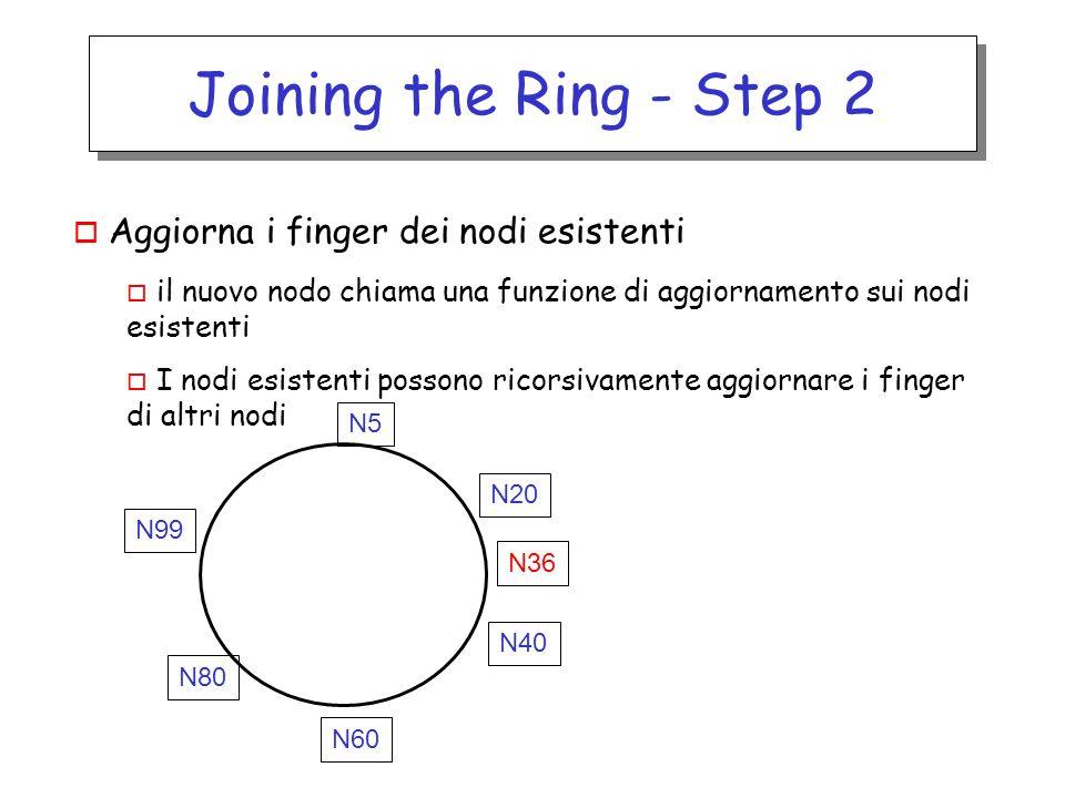 Joining the Ring - Step 2 o Aggiorna i finger dei nodi esistenti o il nuovo nodo chiama una funzione di aggiornamento sui nodi esistenti o I nodi esistenti possono ricorsivamente aggiornare i finger di altri nodi N36 N60 N40 N5 N20 N99 N80