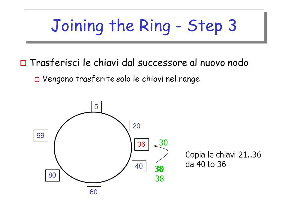 Joining the Ring - Step 3 o Trasferisci le chiavi dal successore al nuovo nodo o Vengono trasferite solo le chiavi nel range Copia le chiavi 21..36 da 40 to 36 30 38 36 60 40 5 20 99 80 30 38