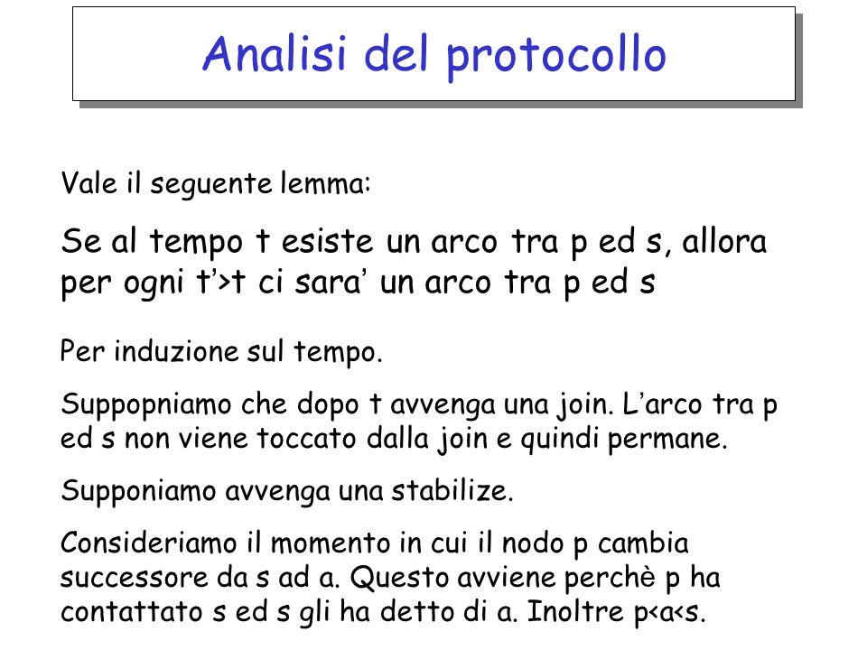 Analisi del protocollo Vale il seguente lemma: Se al tempo t esiste un arco tra p ed s, allora per ogni t >t ci sara un arco tra p ed s Per induzione sul tempo.