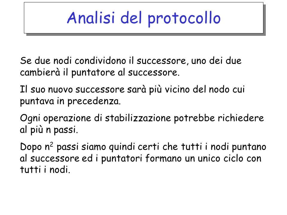 Analisi del protocollo Se due nodi condividono il successore, uno dei due cambierà il puntatore al successore. Il suo nuovo successore sarà più vicino