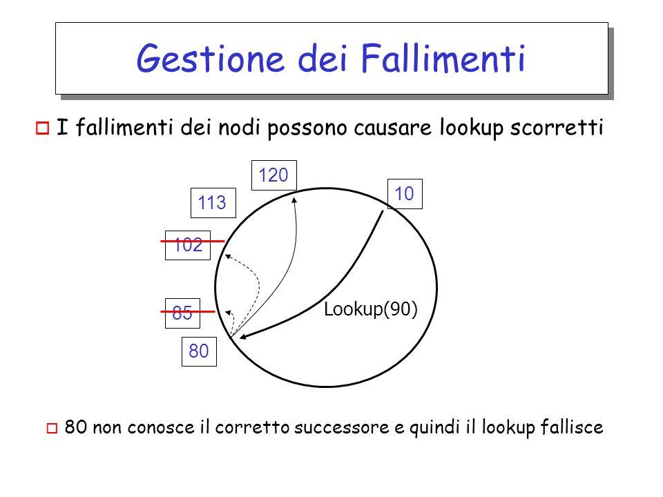 Gestione dei Fallimenti o I fallimenti dei nodi possono causare lookup scorretti 120 113 102 80 85 10 Lookup(90) o 80 non conosce il corretto successo
