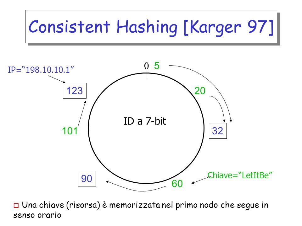Consistent Hashing [Karger 97] o Una chiave (risorsa) è memorizzata nel primo nodo che segue in senso orario 32 90 123 20 5 ID a 7-bit 0 IP=198.10.10.