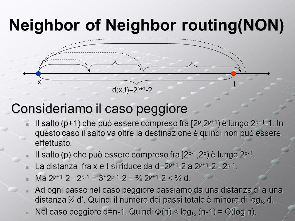 Neighbor of Neighbor routing(NON) x t d(x,t)=2 p+1 -2 Consideriamo il caso peggiore Il salto (p+1) che può essere compreso fra [2 p,2 p+1 ) è lungo 2