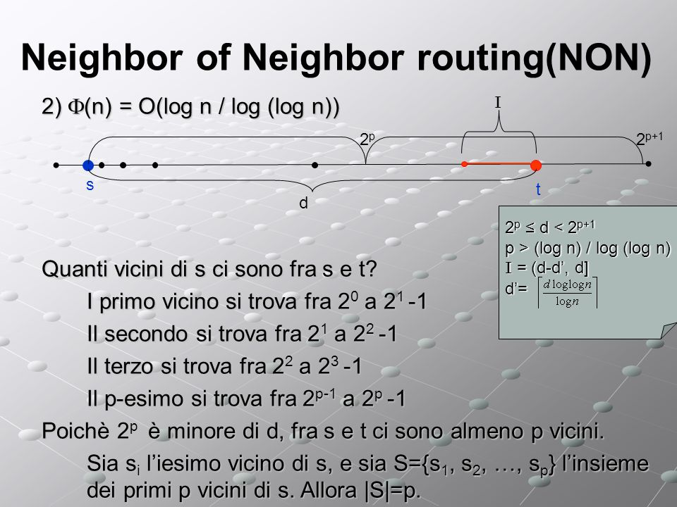 Neighbor of Neighbor routing(NON) 2) (n) = O(log n / log (log n)) Quanti vicini di s ci sono fra s e t? I primo vicino si trova fra 2 0 a 2 1 -1 Il se