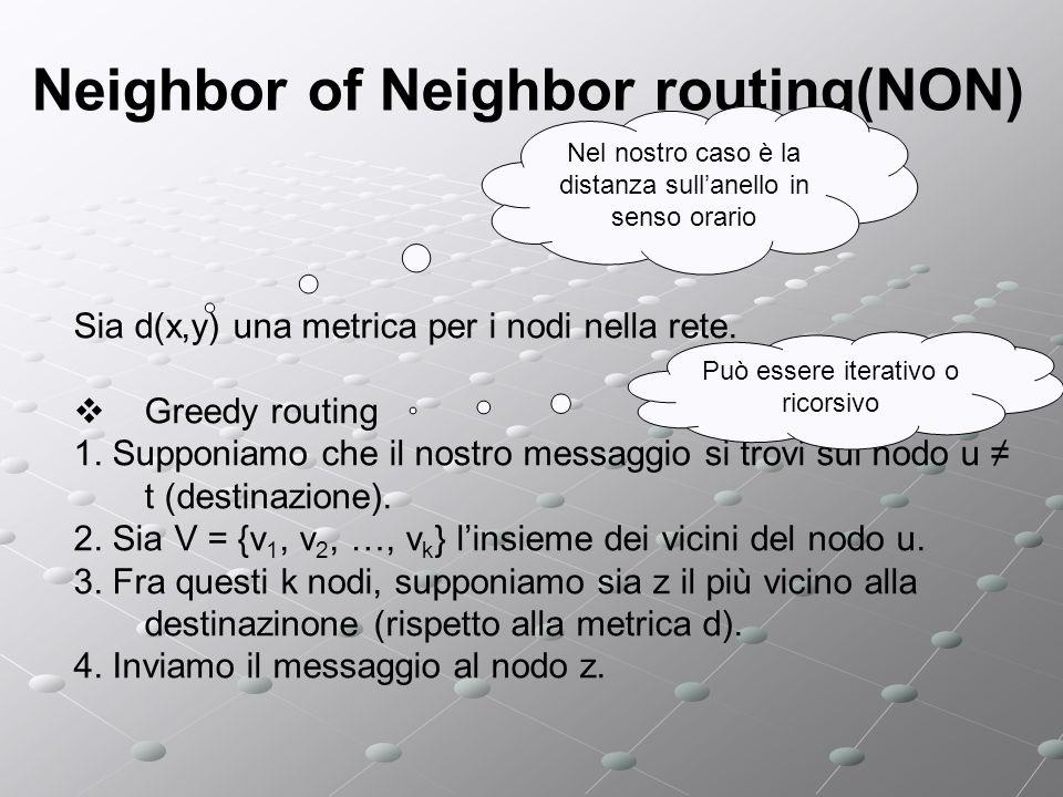 Neighbor of Neighbor routing(NON) Vantaggi: Algoritmo di routing locale Algoritmo di routing semplice Efficiente Non è necessaria la stima di log n Svantaggi Come mantenere la lista dei vicini dei vicini.