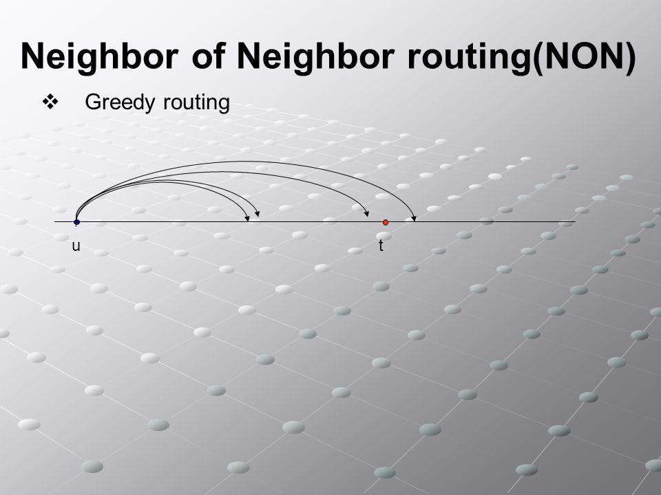 Neighbor of Neighbor routing(NON) Denotiamo con (n) laverage path length Teorema (n) = (log n) hops for greedy routing in R-Chord (n) = (log n) hops for greedy routing in R-ChordProva Bisogna mostrare che (n) = O(log n) e (n) = (log n) 2) (n) = (log n) …..