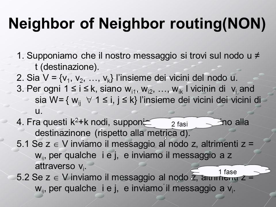 Neighbor of Neighbor routing(NON) Abbiamo visto Una nuova strategia di routing (NoN routing) Una nuova strategia di routing (NoN routing) Una nuova topologia (R-Chord) Una nuova topologia (R-Chord) Ci poniamo delle domande: Quali sono le prestazioni del NoN routing con Chord.