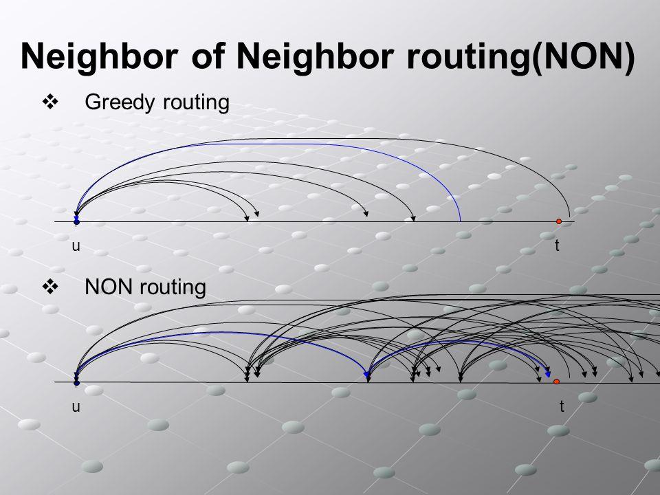 Neighbor of Neighbor routing(NON) Chord Sia n=2 b, per ogni 0 i < b, il nodo x è connesso ai nodi (x+2 i ) mod 2 b ; Sia n=2 b, per ogni 0 i < b, il nodo x è connesso ai nodi (x+2 i ) mod 2 b ; Il grado è b; Il grado è b; Il diametro è b; Il diametro è b; APL è b/2; APL è b/2; R-Chord n=2 b [MNW04] Sia n=2 b, per ogni 0 i < b, sia r x (i) un intero scelto in maniera casuale dallintervallo [0,2 i ), il nodo x è connesso ai nodi (x+2 i +r x (i)) mod 2 b ; Sia n=2 b, per ogni 0 i < b, sia r x (i) un intero scelto in maniera casuale dallintervallo [0,2 i ), il nodo x è connesso ai nodi (x+2 i +r x (i)) mod 2 b ; Il grado è b; Il grado è b; E un sistema uniforme?
