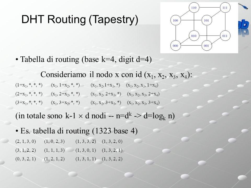 DHT Routing (Tapestry) Tabella di routing (base k=4, digit d=4) Consideriamo il nodo x con id (x 1, x 2, x 3, x 4 ): (1+x 1, *, *, *) (x 1, 1+x 2, *, *) (x 1, x 2,1+x 3, *) (x 1, x 2, x 3, 1+x 4 ) (2+x 1, *, *, *) (x 1, 2+x 2, *, *) (x 1, x 2, 2+x 3, *) (x 1, x 2, x 3, 2+x 4 ) (3+x 1, *, *, *) (x 1, 3+x 2, *, *) (x 1, x 2, 3+x 3, *) (x 1, x 2, x 3, 3+x 4 ) (in totale sono k-1 d nodi -- n=k d -> d=log k n) Es.