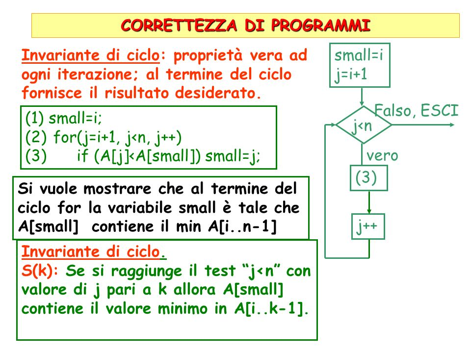 CORRETTEZZA DI PROGRAMMI (1)small=i; (2) for(j=i+1, j<n, j++) (3) if (A[j]<A[small]) small=j; small=i j=i+1 j<n Falso, ESCI vero (3) j++ Invariante di ciclo: proprietà vera ad ogni iterazione; al termine del ciclo fornisce il risultato desiderato.