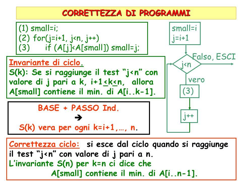 CORRETTEZZA DI PROGRAMMI (1)small=i; (2) for(j=i+1, j<n, j++) (3) if (A[j]<A[small]) small=j; small=i j=i+1 j<n Falso, ESCI vero (3) j++ Invariante di ciclo.