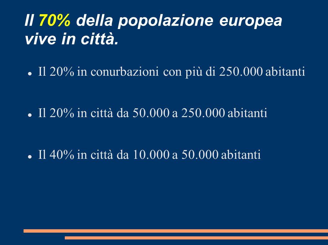 Il 70% della popolazione europea vive in città. Il 20% in conurbazioni con più di 250.000 abitanti Il 20% in città da 50.000 a 250.000 abitanti Il 40%