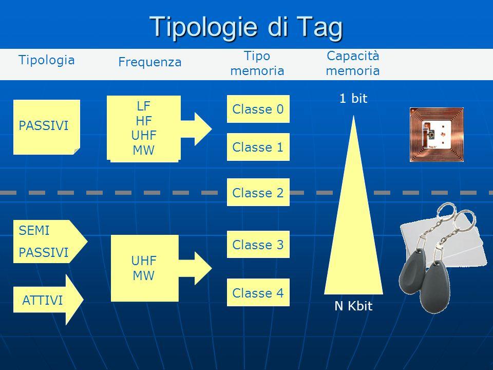 ATTIVI PASSIVI SEMI PASSIVI Tipologia LF HF UHF MW UHF MW Classe 0Classe 1Classe 2Classe 3Classe 4 1 bit N Kbit Capacità memoria Tipo memoria Frequenza Tipologie di Tag