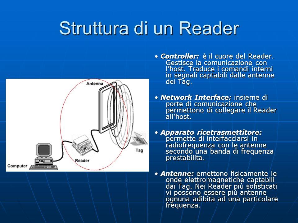 Struttura di un Reader Controller: è il cuore del Reader.