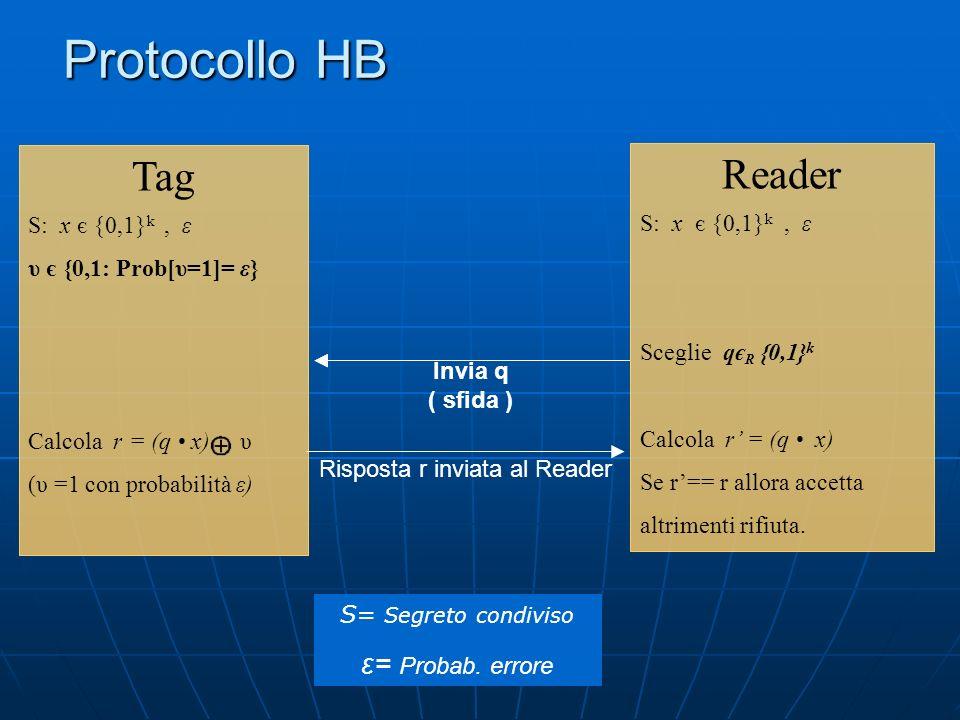 Protocollo HB Reader S: x є {0,1} k, ε Sceglie qє R {0,1} k Calcola r = (q x) Se r== r allora accetta altrimenti rifiuta.