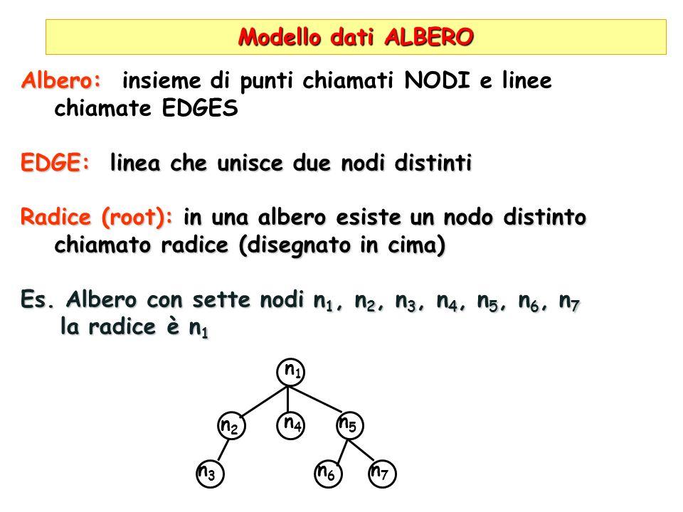 Modello dati ALBERO Albero: Albero: insieme di punti chiamati NODI e linee chiamate EDGES EDGE: linea che unisce due nodi distinti Radice (root): in una albero esiste un nodo distinto chiamato radice (disegnato in cima) Es.