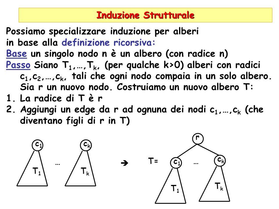 Induzione Strutturale c1c1 Possiamo specializzare induzione per alberi in base alla definizione ricorsiva: Base un singolo nodo n è un albero (con radice n) Passo Siano T 1,…,T k, (per qualche k>0) alberi con radici c 1,c 2,…,c k, tali che ogni nodo compaia in un solo albero.