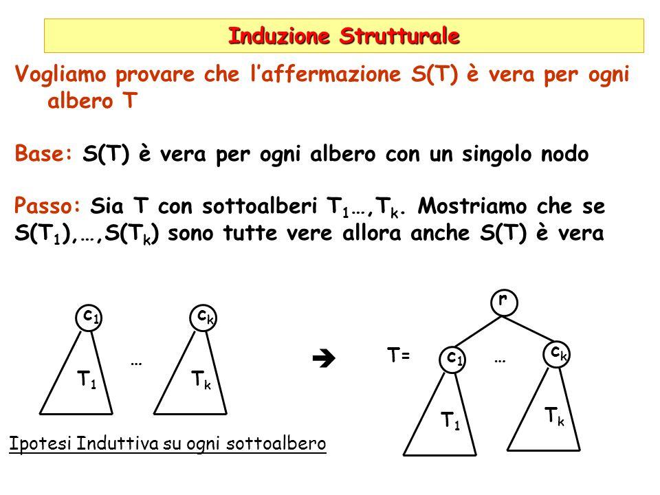 Induzione Strutturale Vogliamo provare che laffermazione S(T) è vera per ogni albero T Base: S(T) è vera per ogni albero con un singolo nodo Passo: Sia T con sottoalberi T 1 …,T k.
