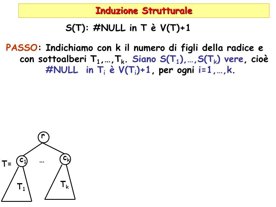 Induzione Strutturale S(T): #NULL in T è V(T)+1 PASSO: Indichiamo con k il numero di figli della radice e con sottoalberi T 1,…,T k.