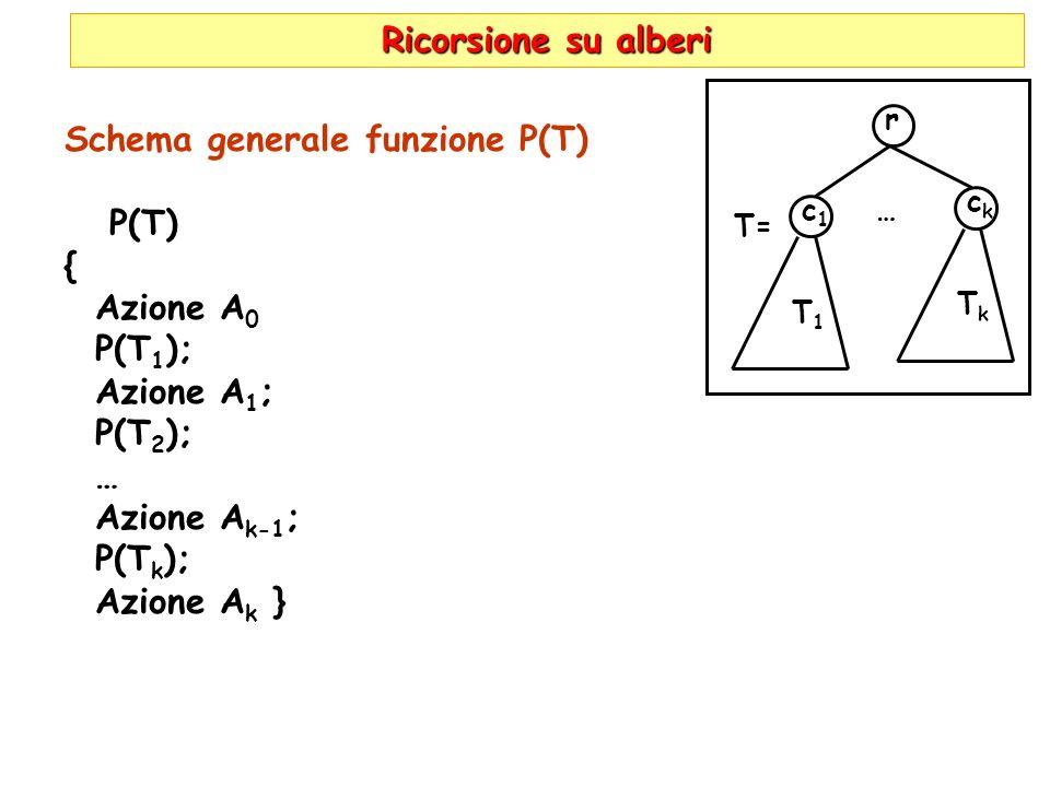 Ricorsione su alberi Schema generale funzione P(T) P(T) { Azione A 0 P(T 1 ); Azione A 1 ; P(T 2 ); … Azione A k-1 ; P(T k ); Azione A k } r c1c1 T1T1 … ckck TkTk T=