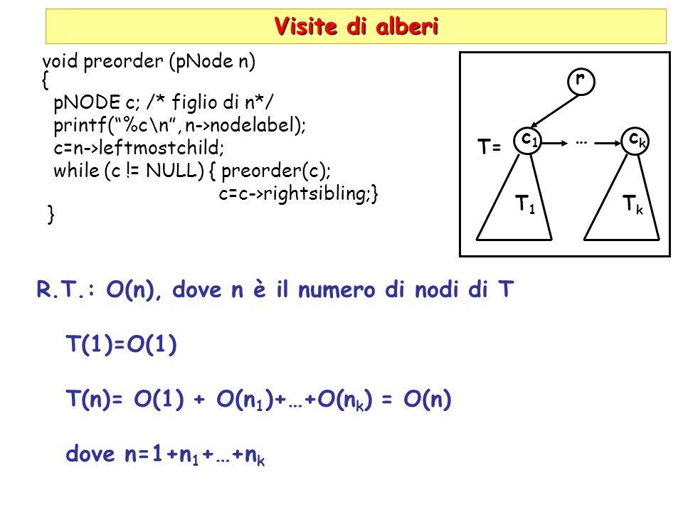 Visite di alberi R.T.: O(n), dove n è il numero di nodi di T T(1)=O(1) T(n)= O(1) + O(n 1 )+…+O(n k ) = O(n) dove n=1+n 1 +…+n k Visite di alberi void preorder (pNode n) { pNODE c; /* figlio di n*/ printf(%c\n, n->nodelabel); c=n->leftmostchild; while (c != NULL) { preorder(c); c=c->rightsibling;} } r c1c1 T1T1 …ckck TkTk T=