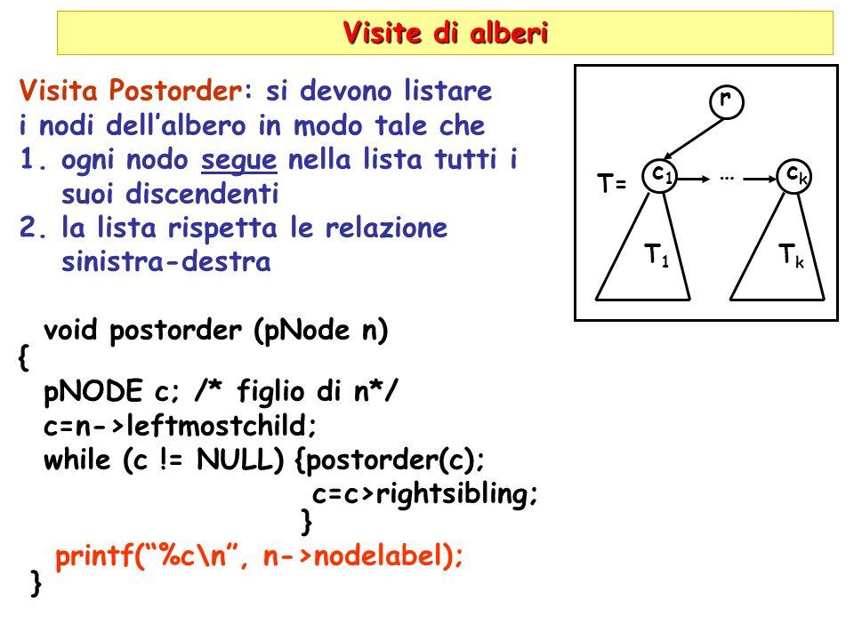 Visite di alberi Visita Postorder: si devono listare i nodi dellalbero in modo tale che 1.ogni nodo segue nella lista tutti i suoi discendenti 2.la lista rispetta le relazione sinistra-destra void postorder (pNode n) { pNODE c; /* figlio di n*/ c=n->leftmostchild; while (c != NULL) {postorder(c); c=c>rightsibling; } printf(%c\n, n->nodelabel); } r c1c1 T1T1 …ckck TkTk T=