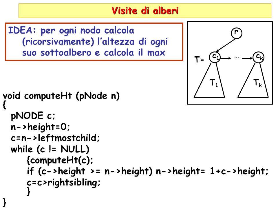 Visite di alberi r c1c1 T1T1 …ckck TkTk T= void computeHt (pNode n) { pNODE c; n->height=0; c=n->leftmostchild; while (c != NULL) {computeHt(c); if (c->height >= n->height) n->height= 1+c->height; c=c>rightsibling; } IDEA: per ogni nodo calcola (ricorsivamente) laltezza di ogni suo sottoalbero e calcola il max