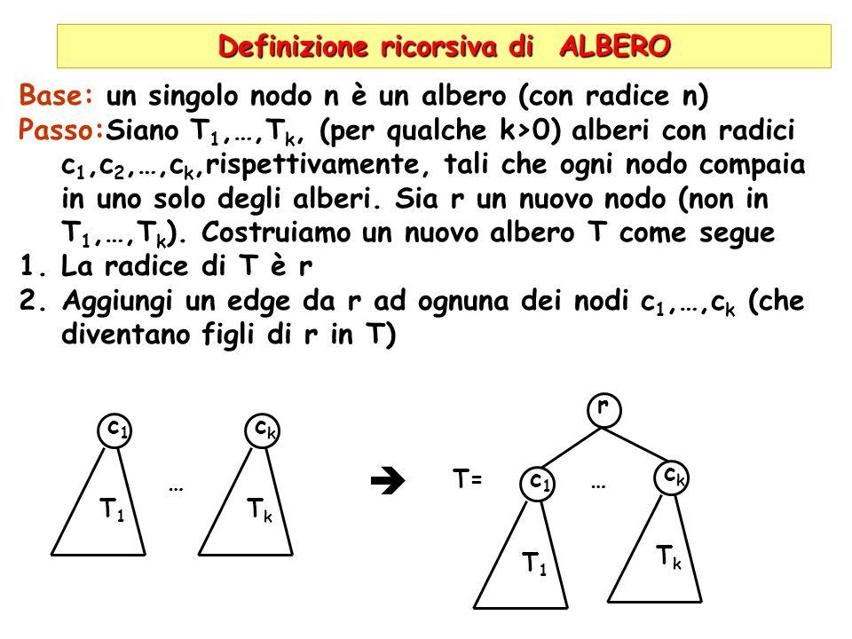 Definizione ricorsiva di ALBERO c1c1 Base: un singolo nodo n è un albero (con radice n) Passo:Siano T 1,…,T k, (per qualche k>0) alberi con radici c 1,c 2,…,c k,rispettivamente, tali che ogni nodo compaia in uno solo degli alberi.