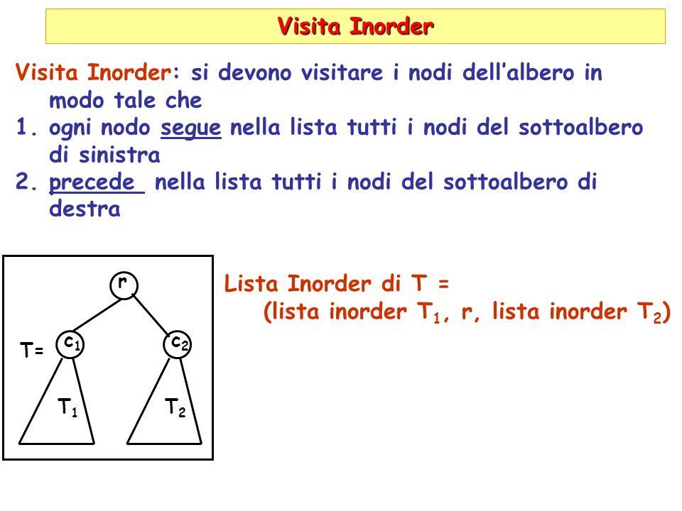 Visita Inorder Visita Inorder: si devono visitare i nodi dellalbero in modo tale che 1.ogni nodo segue nella lista tutti i nodi del sottoalbero di sinistra 2.precede nella lista tutti i nodi del sottoalbero di destra r c1c1 T1T1 c2c2 T2T2 T= Lista Inorder di T = (lista inorder T 1, r, lista inorder T 2 )