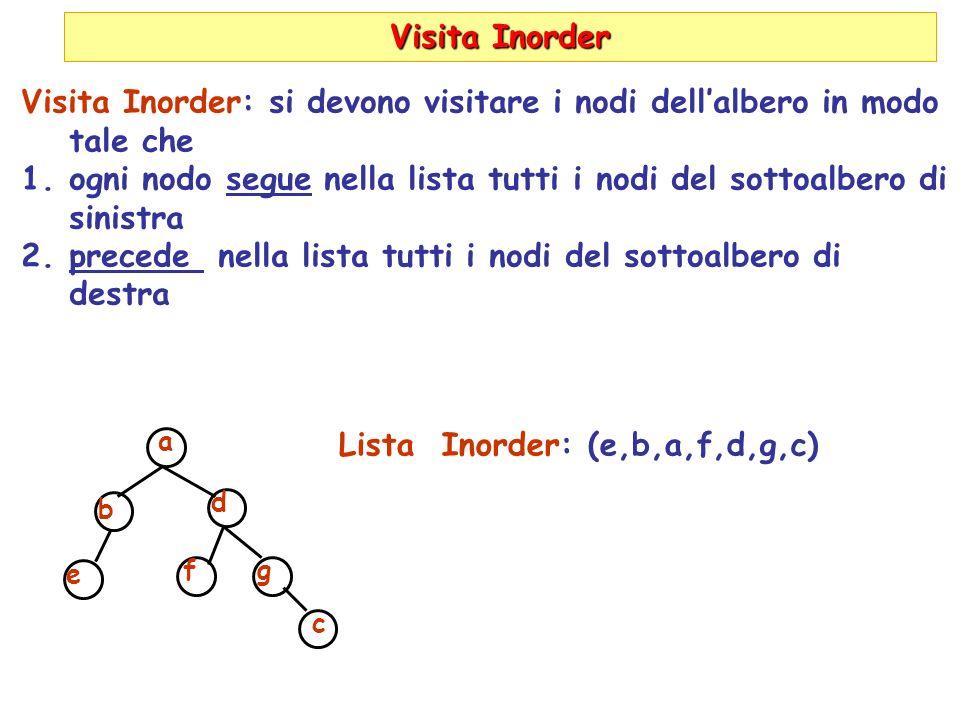 Visita Inorder Visita Inorder: si devono visitare i nodi dellalbero in modo tale che 1.ogni nodo segue nella lista tutti i nodi del sottoalbero di sinistra 2.precede nella lista tutti i nodi del sottoalbero di destra a b e d f g c Lista Inorder: (e,b,a,f,d,g,c)