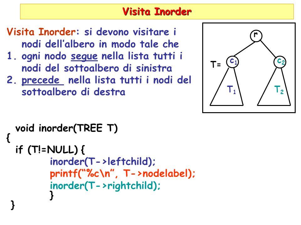 Visita Inorder Visita Inorder: si devono visitare i nodi dellalbero in modo tale che 1.ogni nodo segue nella lista tutti i nodi del sottoalbero di sinistra 2.precede nella lista tutti i nodi del sottoalbero di destra void inorder(TREE T) { if (T!=NULL) { inorder(T->leftchild); printf(%c\n, T->nodelabel); inorder(T->rightchild); } r c1c1 T1T1 c2c2 T2T2 T=