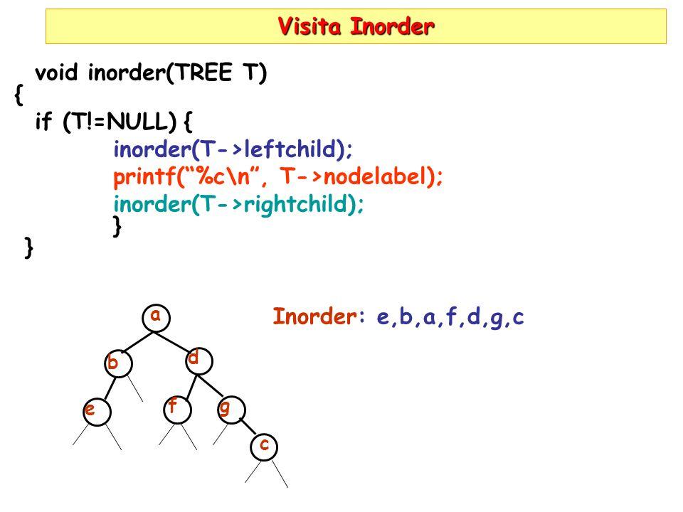 Visita Inorder void inorder(TREE T) { if (T!=NULL) { inorder(T->leftchild); printf(%c\n, T->nodelabel); inorder(T->rightchild); } a b e d f g c Inorder: e,b,a,f,d,g,c