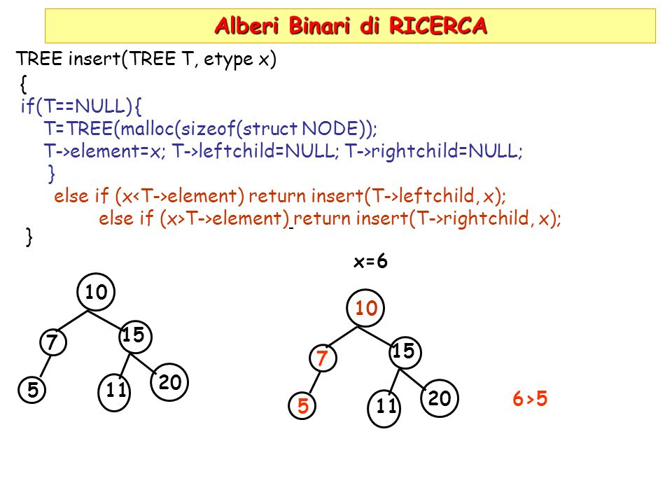 Alberi Binari di RICERCA TREE insert(TREE T, etype x) { if(T==NULL) { T=TREE(malloc(sizeof(struct NODE)); T->element=x; T->leftchild=NULL; T->rightchild=NULL; } else if (x element) return insert(T->leftchild, x); else if (x>T->element) return insert(T->rightchild, x); } 10 7 5 15 11 20 x=6 10 7 5 15 11 206>5