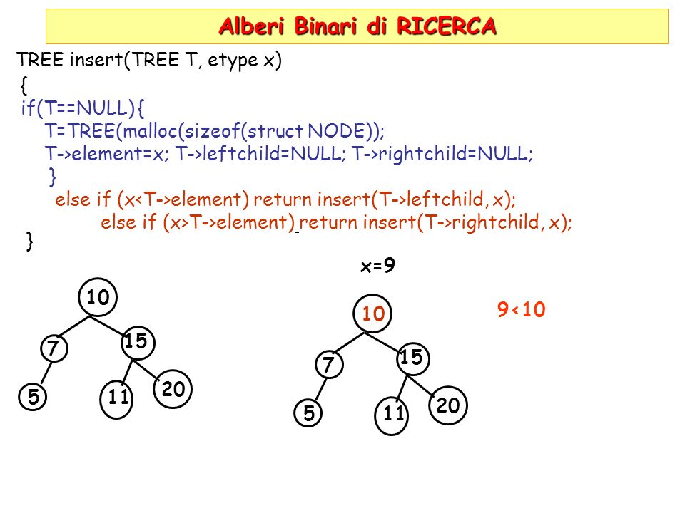 Alberi Binari di RICERCA TREE insert(TREE T, etype x) { if(T==NULL) { T=TREE(malloc(sizeof(struct NODE)); T->element=x; T->leftchild=NULL; T->rightchild=NULL; } else if (x element) return insert(T->leftchild, x); else if (x>T->element) return insert(T->rightchild, x); } 10 7 5 15 11 20 x=9 10 7 5 15 11 20 9<10