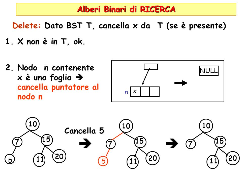 Alberi Binari di RICERCA Delete: Dato BST T, cancella x da T (se è presente) 1.X non è in T, ok.
