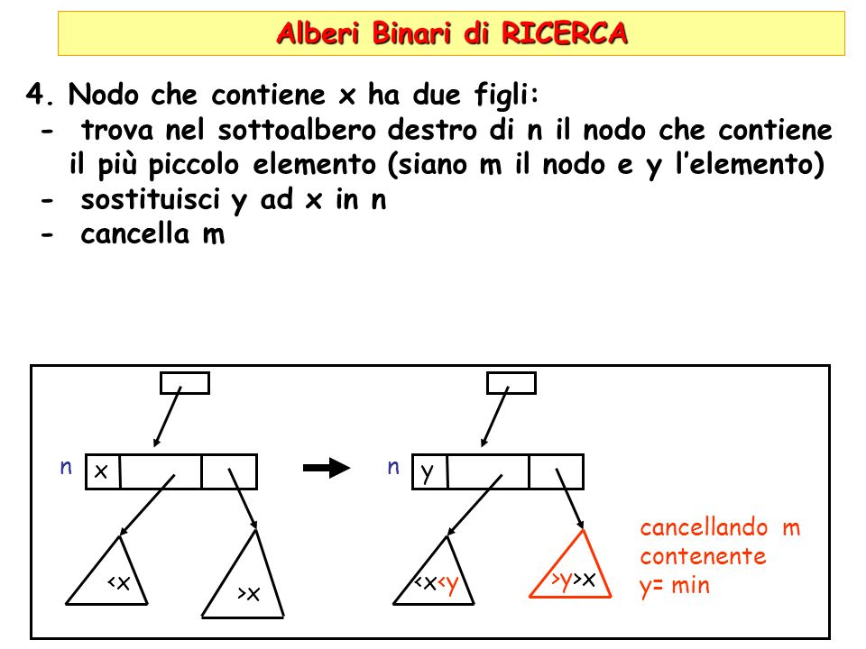 Alberi Binari di RICERCA 4.