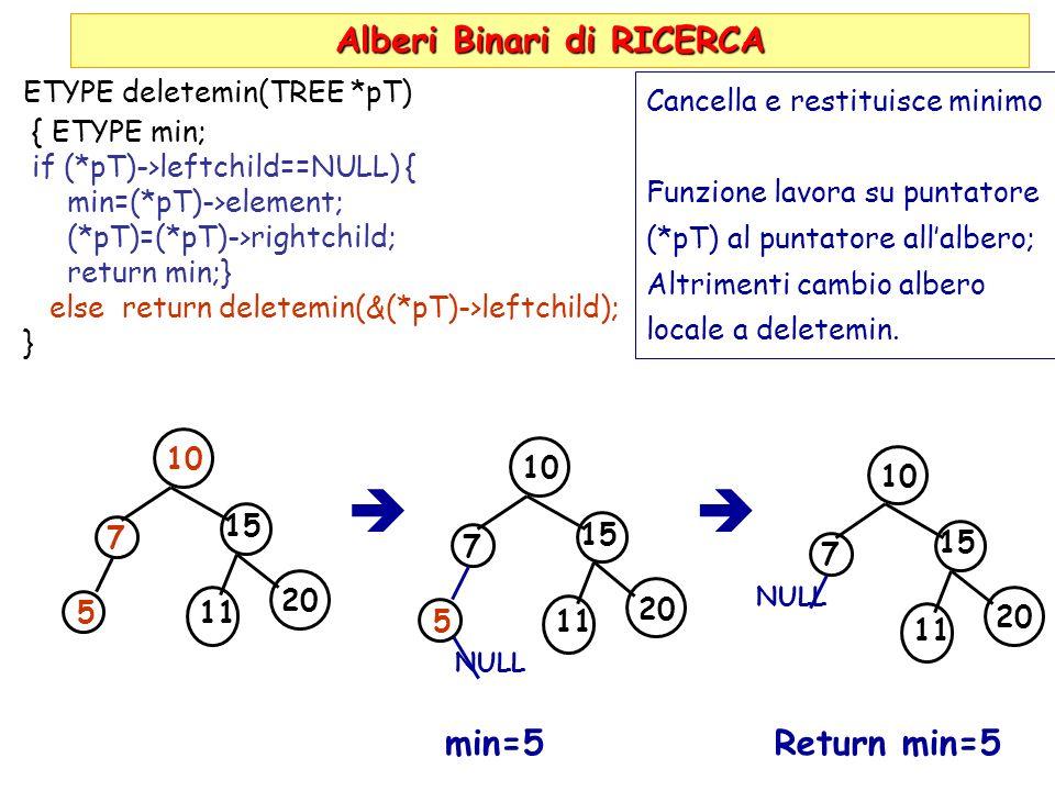 Alberi Binari di RICERCA ETYPE deletemin(TREE *pT) { ETYPE min; if (*pT)->leftchild==NULL) { min=(*pT)->element; (*pT)=(*pT)->rightchild; return min;} else return deletemin(&(*pT)->leftchild); } 10 7 5 15 11 20 Cancella e restituisce minimo Funzione lavora su puntatore (*pT) al puntatore allalbero; Altrimenti cambio albero locale a deletemin.
