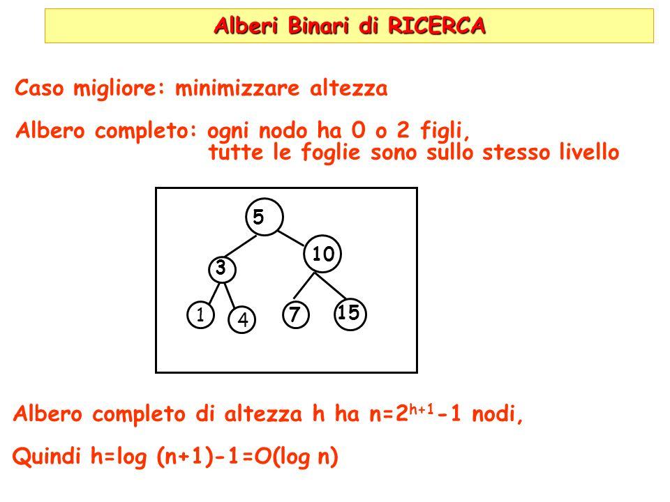 Alberi Binari di RICERCA Caso migliore: minimizzare altezza Albero completo: ogni nodo ha 0 o 2 figli, tutte le foglie sono sullo stesso livello 10 7 4 15 5 3 1 Albero completo di altezza h ha n=2 h+1 -1 nodi, Quindi h=log (n+1)-1=O(log n)