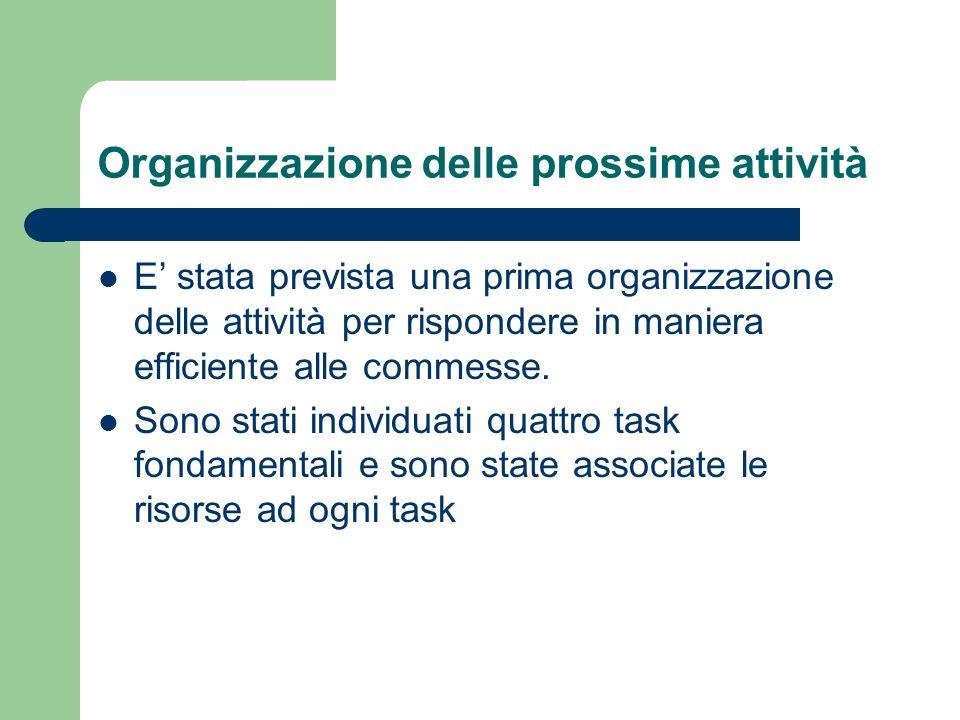 Organizzazione delle prossime attività E stata prevista una prima organizzazione delle attività per rispondere in maniera efficiente alle commesse. So