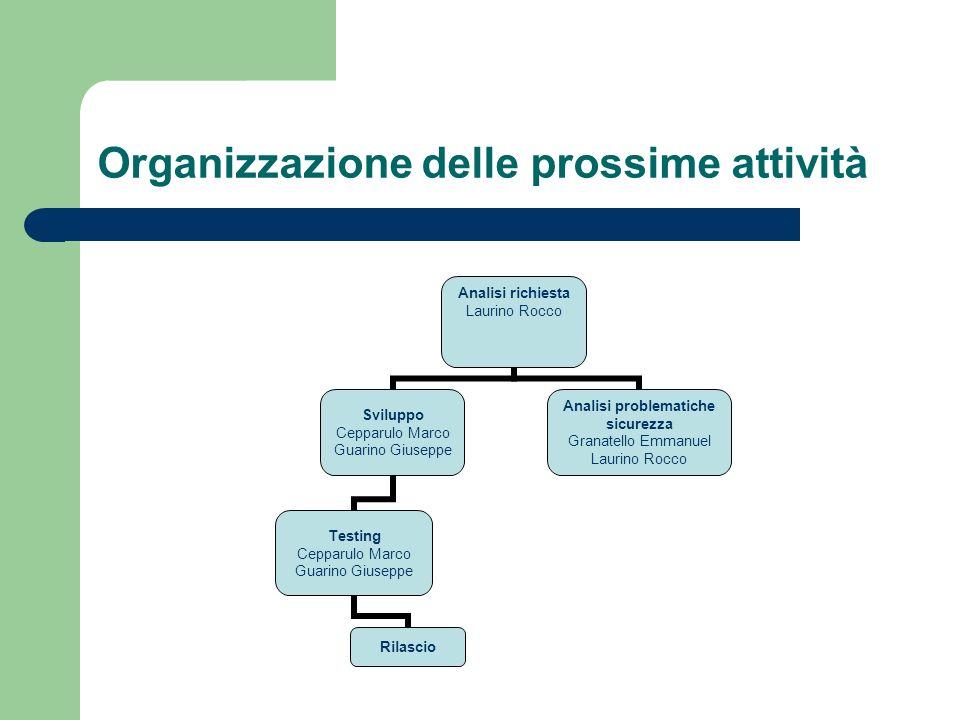 Organizzazione delle prossime attività Analisi richiesta Laurino Rocco Sviluppo Cepparulo Marco Guarino Giuseppe Testing Cepparulo Marco Guarino Giuse
