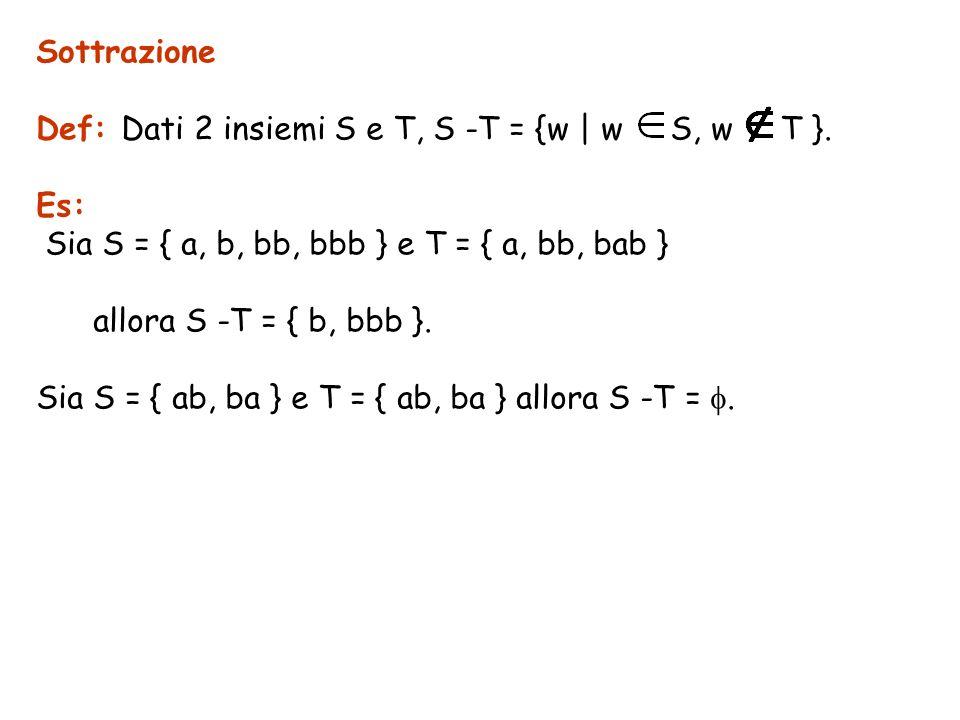 Sottrazione Def: Dati 2 insiemi S e T, S -T = {w | w S, w T }. Es: Sia S = { a, b, bb, bbb } e T = { a, bb, bab } allora S -T = { b, bbb }. Sia S = {