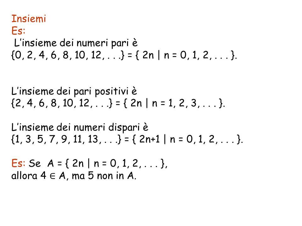 Insiemi Es: Linsieme dei numeri pari è {0, 2, 4, 6, 8, 10, 12,...} = { 2n | n = 0, 1, 2,... }. Linsieme dei pari positivi è {2, 4, 6, 8, 10, 12,...} =