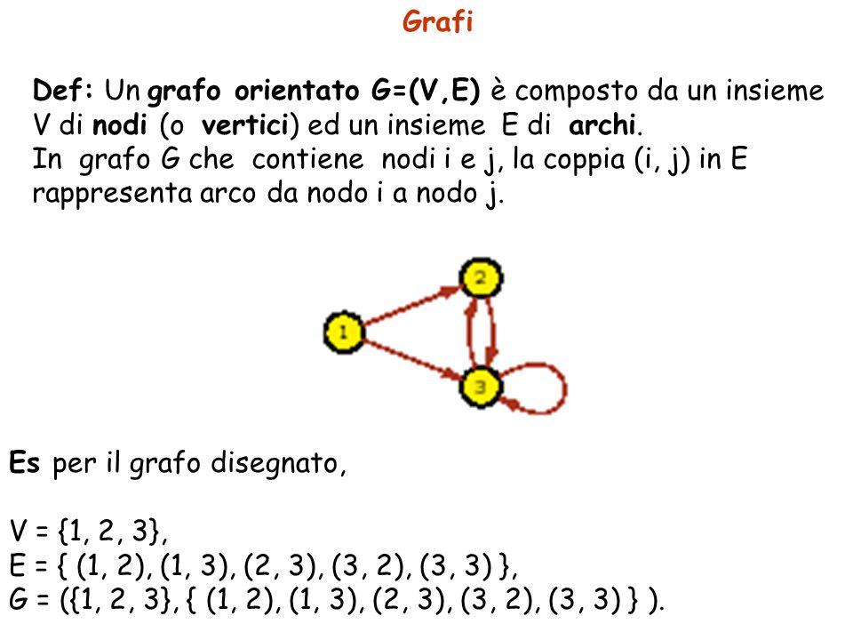 Grafi Def: Un grafo orientato G=(V,E) è composto da un insieme V di nodi (o vertici) ed un insieme E di archi. In grafo G che contiene nodi i e j, la