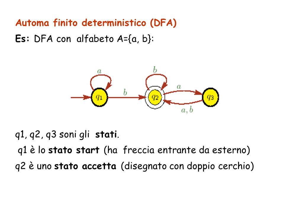 Automa finito deterministico (DFA) Es: DFA con alfabeto A={a, b}: q1, q2, q3 soni gli stati. q1 è lo stato start (ha freccia entrante da esterno) q2 è
