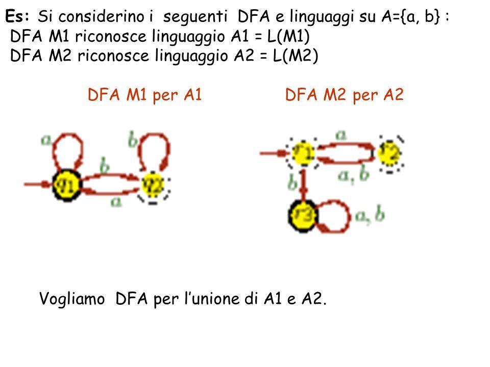 Es: Si considerino i seguenti DFA e linguaggi su A={a, b} : DFA M1 riconosce linguaggio A1 = L(M1) DFA M2 riconosce linguaggio A2 = L(M2) DFA M1 per A1 DFA M2 per A2 Vogliamo DFA per lunione di A1 e A2.