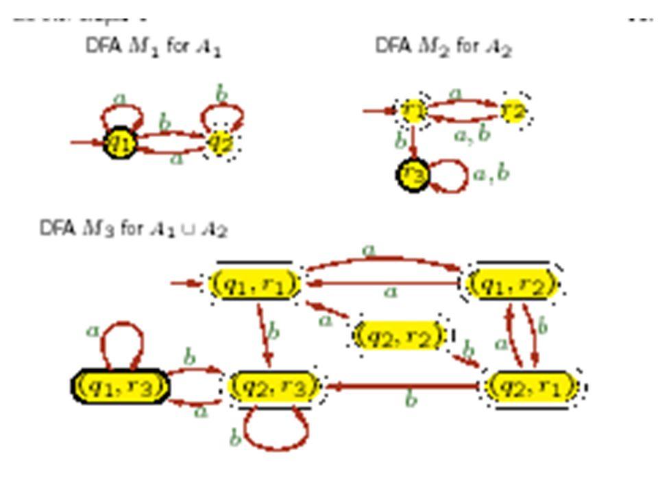 I linguaggi regolari sono chiusi per lintersezione Teorema La classe dei linguaggi regolari è chiusa per lintersezione.