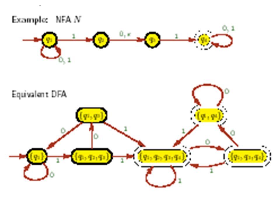 NFA Regolari Corollario linguaggio L è regolare sse esiste NFA che riconosce A.