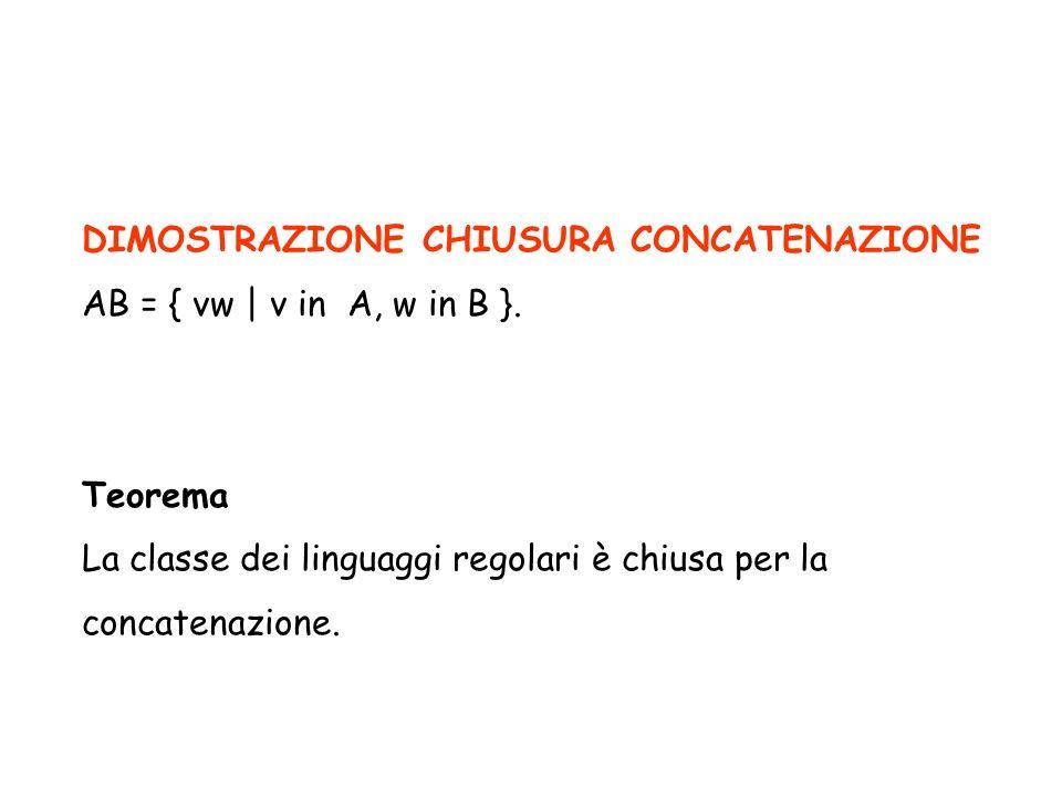DIMOSTRAZIONE CHIUSURA CONCATENAZIONE AB = { vw | v in A, w in B }. Teorema La classe dei linguaggi regolari è chiusa per la concatenazione.