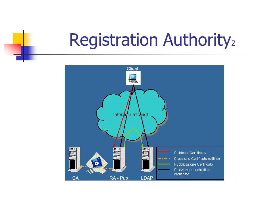Configurazione CA